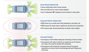 Self_Driving_Car_technology_convergence